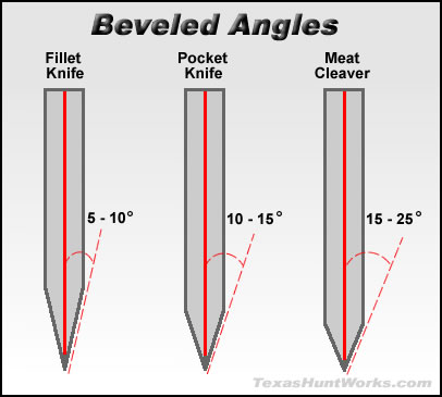 Beveled Knife Angle Guide